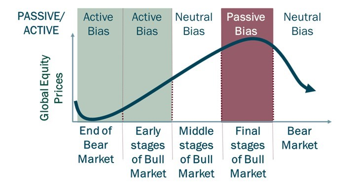 what is Flexible Active/Passive Allocation