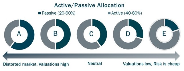 Flexible Active/Passive Allocation diagram