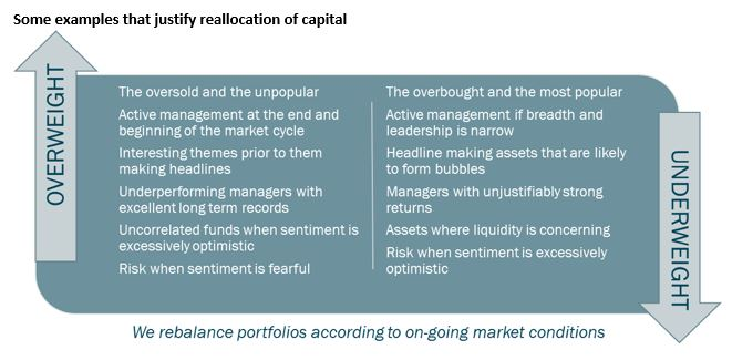 reallocation-of-capital